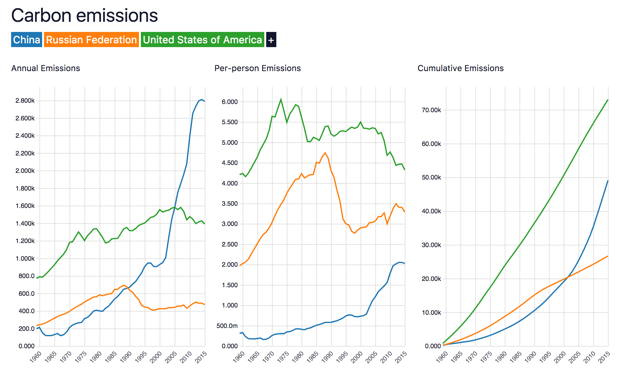 Comparison of carbon emissions per country